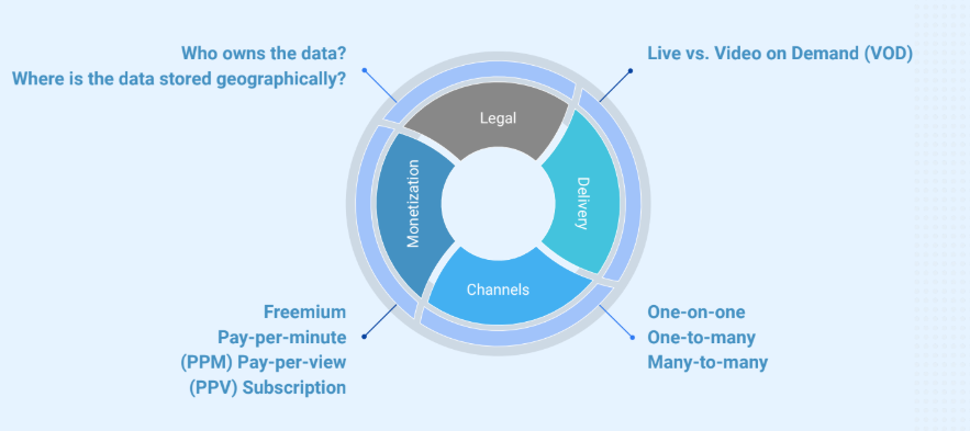 Streaming implies legal, delivery, channel and monetization aspects.
