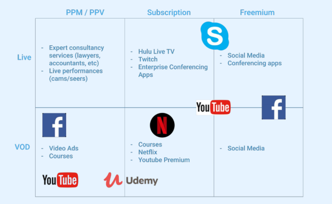 Delivery vs. Monetization models of video streaming.