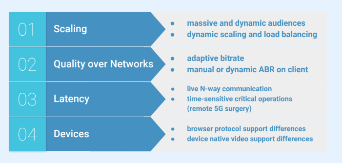 Key to a streaming service success are scalability, network, latency and device support.