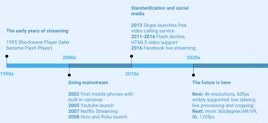 the Evoluiton of the online video streaming technologies and business.